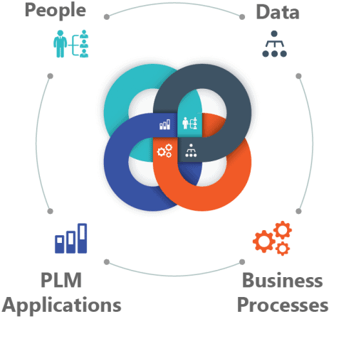 What is PLM?
