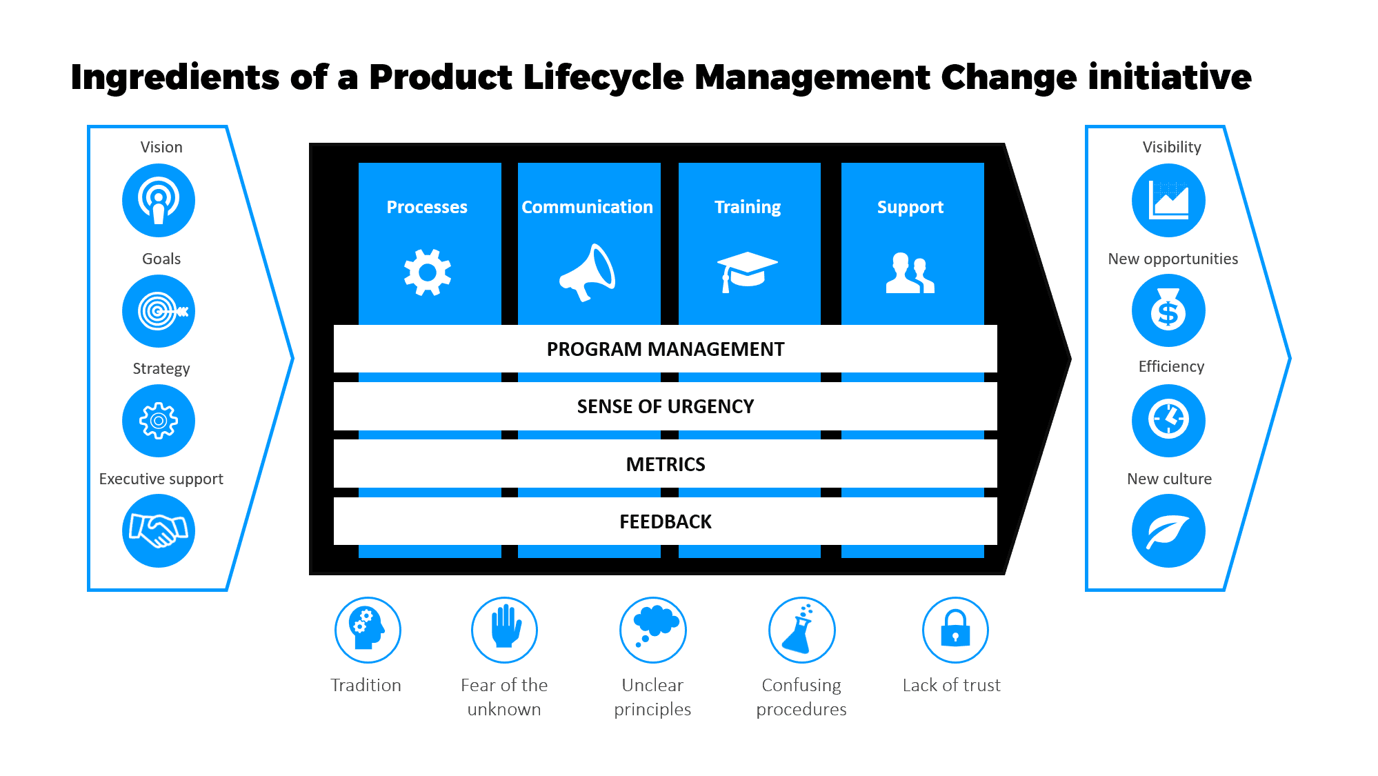 Ingredients for a succesful PLM transformation