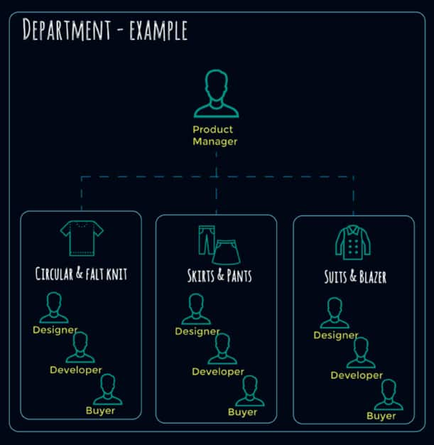 PLM fashion industry structure