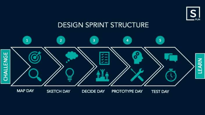 design sprint structure PLM