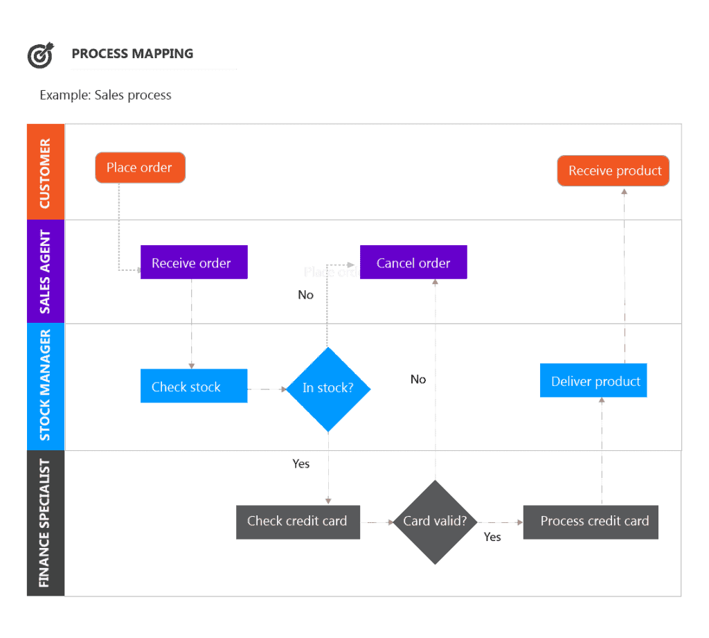 PLM Business Process Mapping