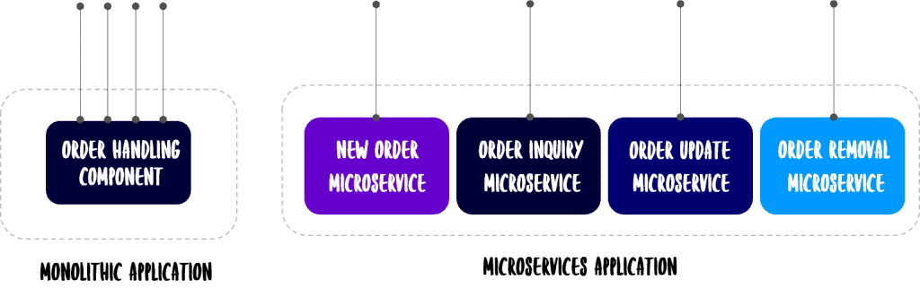 decomposing PLM applications with microservices
