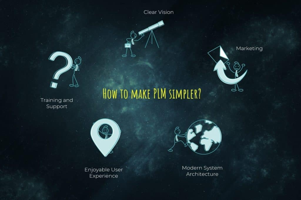 how to make plm simpler