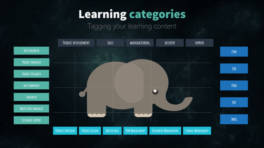 PLM learning categories
