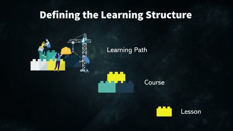 defining PLM learning structure