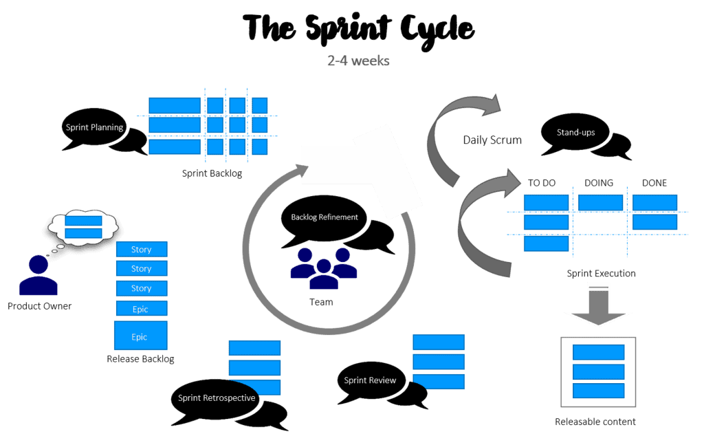 spring cycle agile