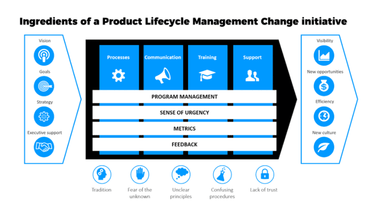 ingredients of PLM change initiative