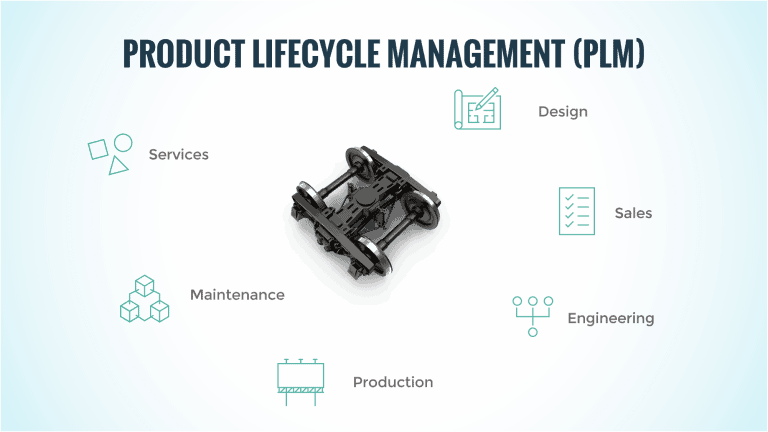 Product Lifecycle Management definition