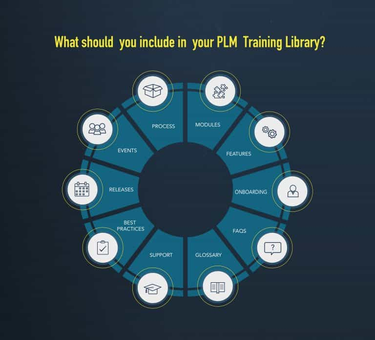 PLM deployment training library contents graphic