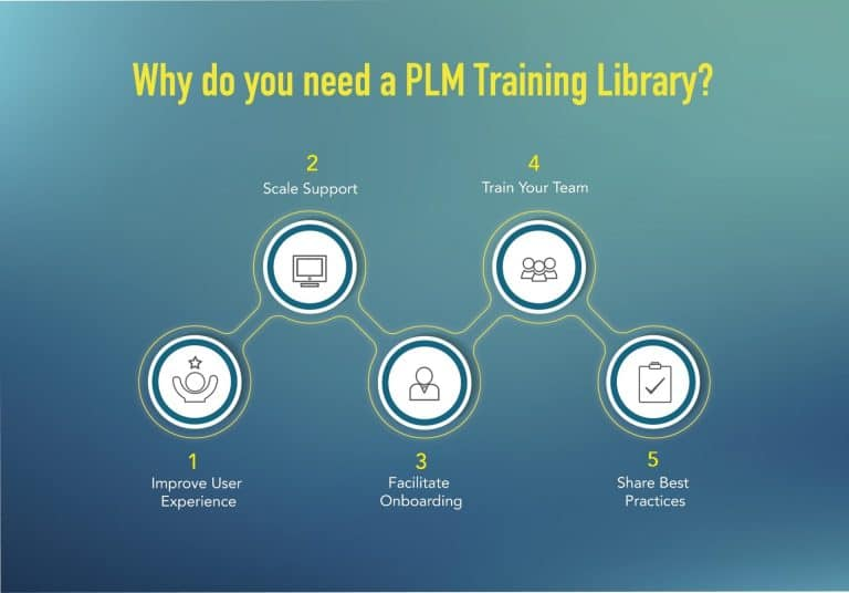 PLM deployment training library benefits graphic