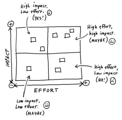 PLM effort vs impact graph